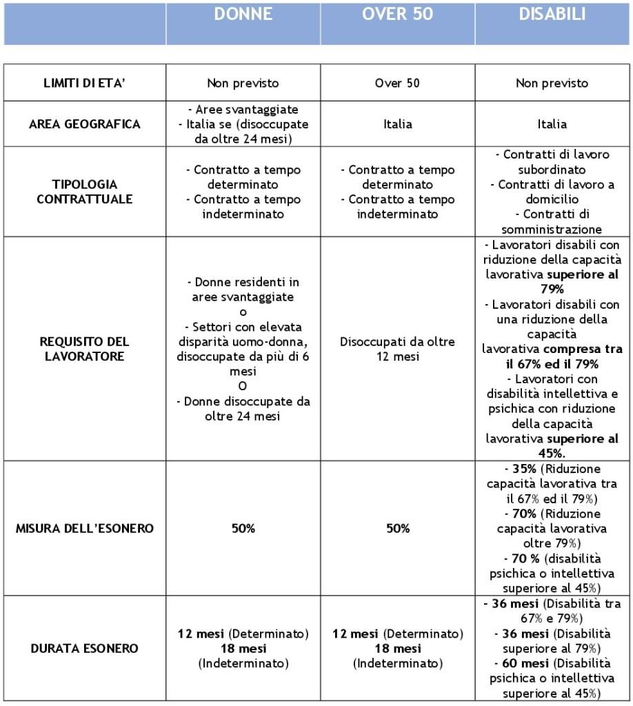 tabella FEDERLAVORO-001